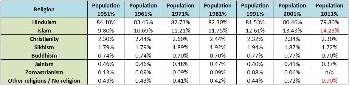 DemographicsZoom in India